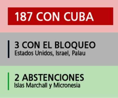 insurgente_contraelbloqueo_acuba
